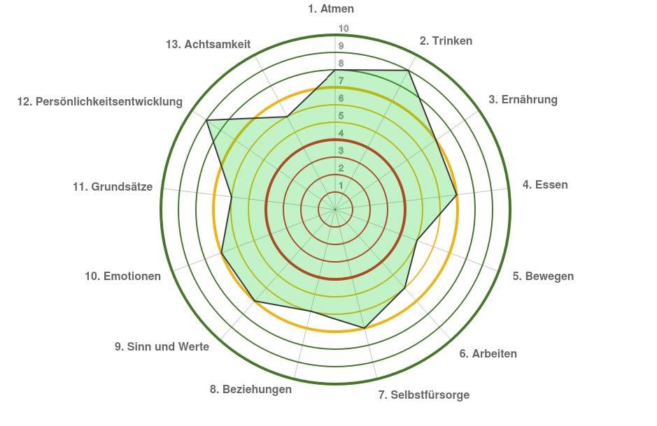Auswertungsdiagramm des Vitalitätsindex-Tests